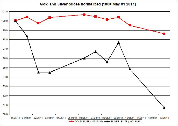 Gold prices forecast & silver price outlook 2011 JUNE 14