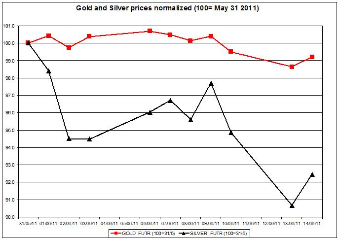 Gold prices forecast & silver price outlook 2011 JUNE 15