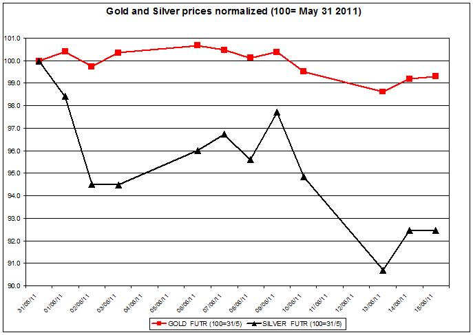 Gold prices forecast & silver price outlook 2011 JUNE 16