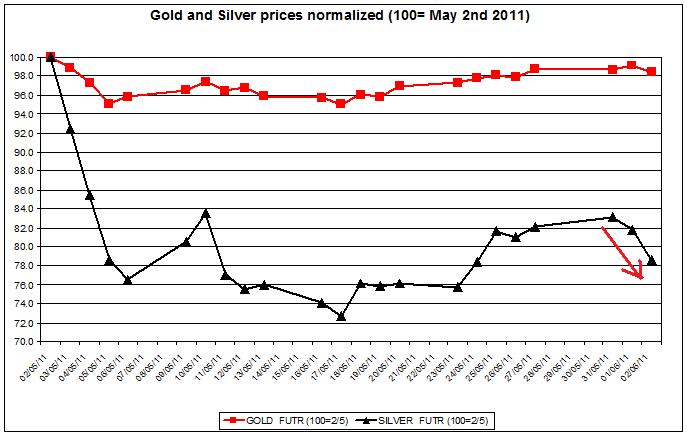 Gold prices forecast & silver price outlook 2011 JUNE 2