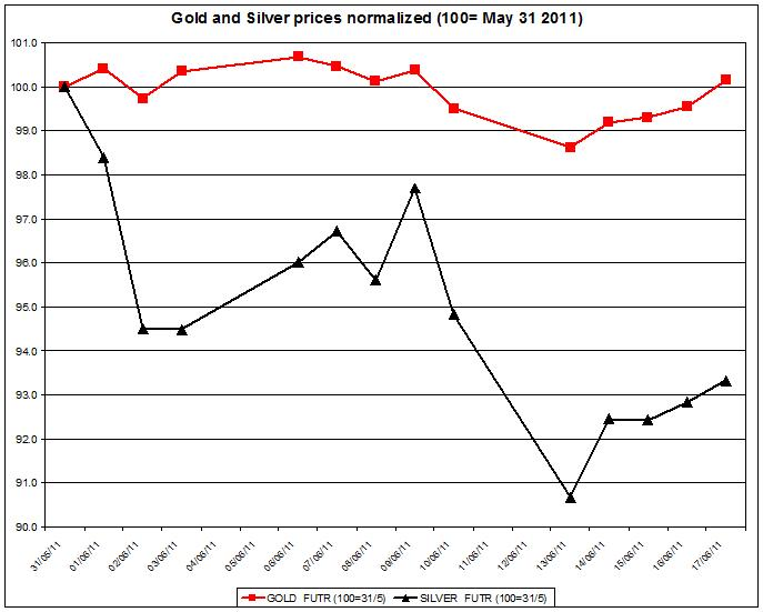 Gold prices forecast & silver price outlook 2011 JUNE 20