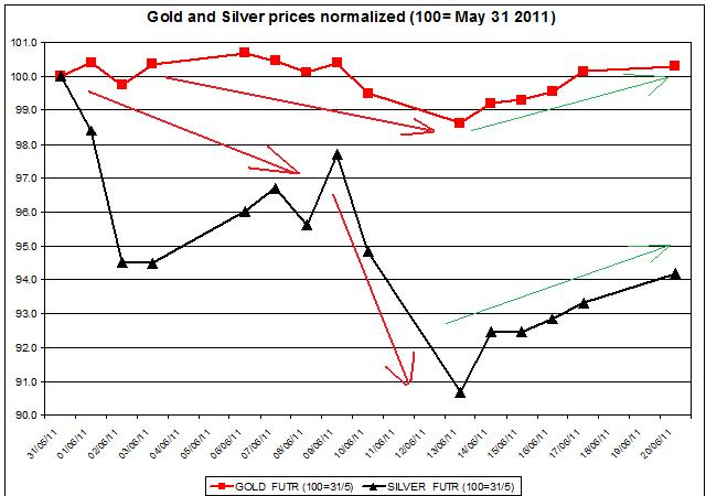 Gold prices forecast & silver price outlook 2011 JUNE 21