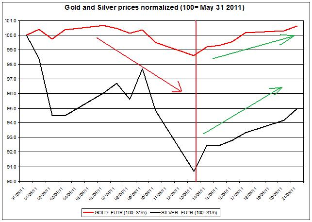 Gold prices forecast & silver price outlook 2011 JUNE 22