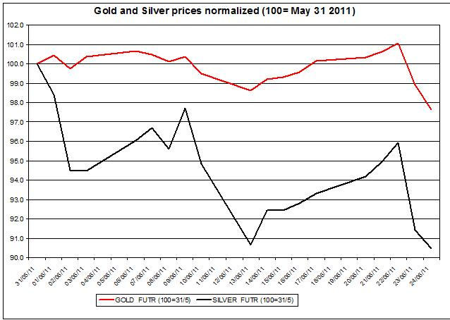Gold prices forecast & silver price outlook 2011 JUNE 27
