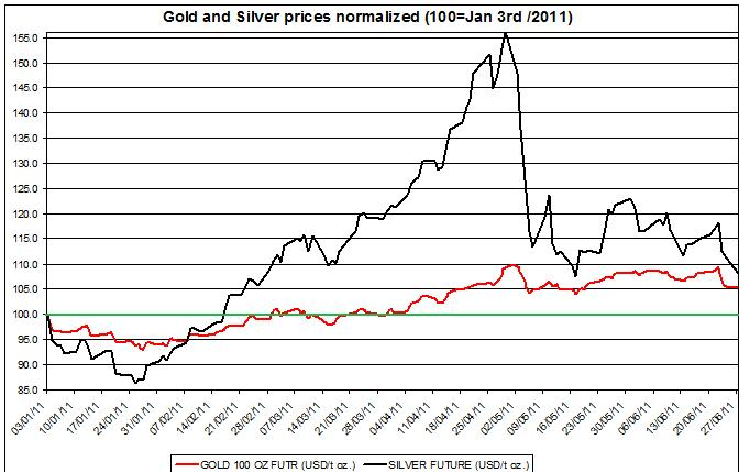 Gold prices forecast & silver price outlook 2011 JUNE 28