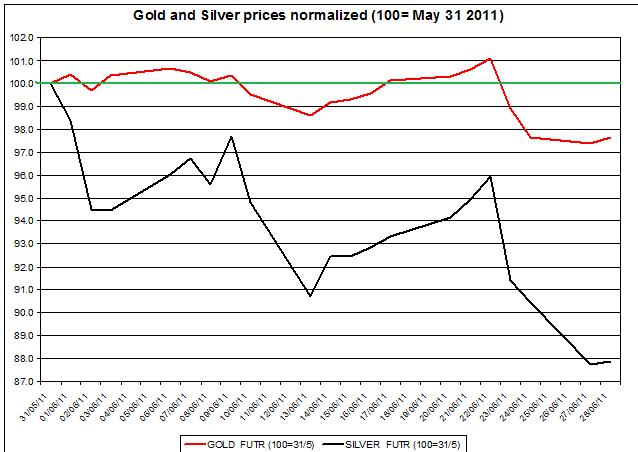 Gold prices forecast & silver price outlook 2011 JUNE 29