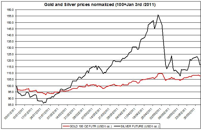 Gold prices forecast & silver price outlook 2011 JUNE 6