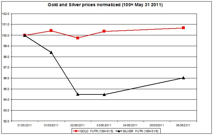 Gold prices forecast & silver price outlook 2011 JUNE 7