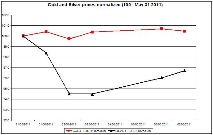Gold prices forecast & silver price outlook 2011 JUNE 8