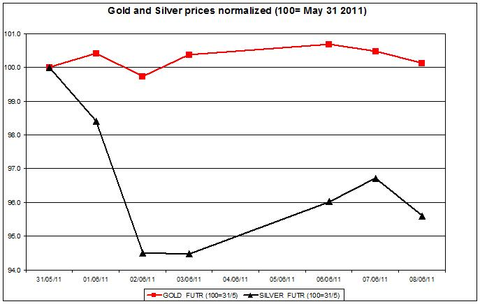 Gold prices forecast & silver price outlook 2011 JUNE 9