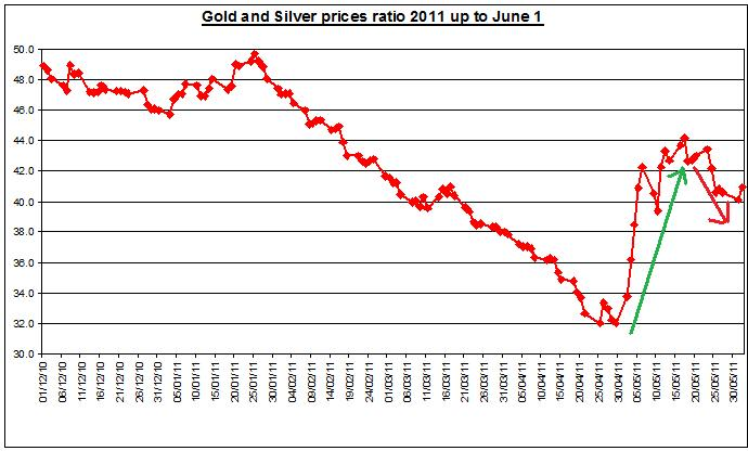 Gold prices forecast & silver price outlook ratio 2011 JUNE 1