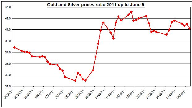 Gold prices forecast & silver price outlook ratio 2011 JUNE 10