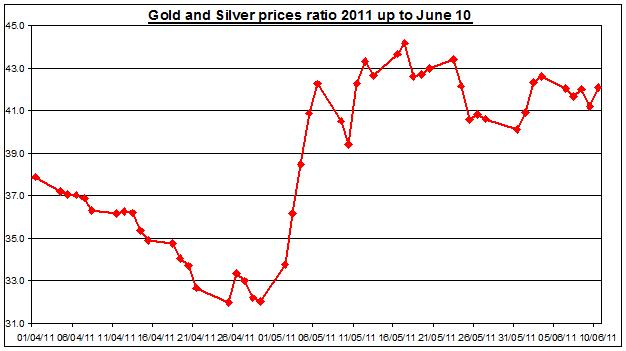 Gold prices forecast & silver price outlook ratio 2011 JUNE 13