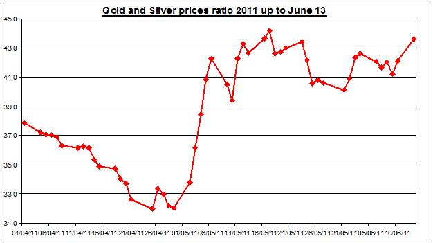 Gold prices forecast & silver price outlook ratio 2011 JUNE 14