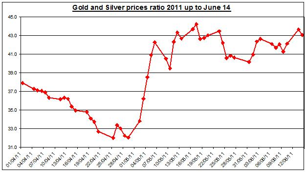 Gold prices forecast & silver price outlook ratio 2011 JUNE 15