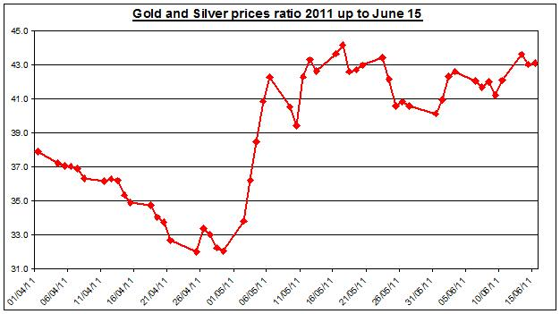 Gold prices forecast & silver price outlook ratio 2011 JUNE 16