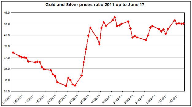 Gold prices forecast & silver price outlook ratio 2011 JUNE 20