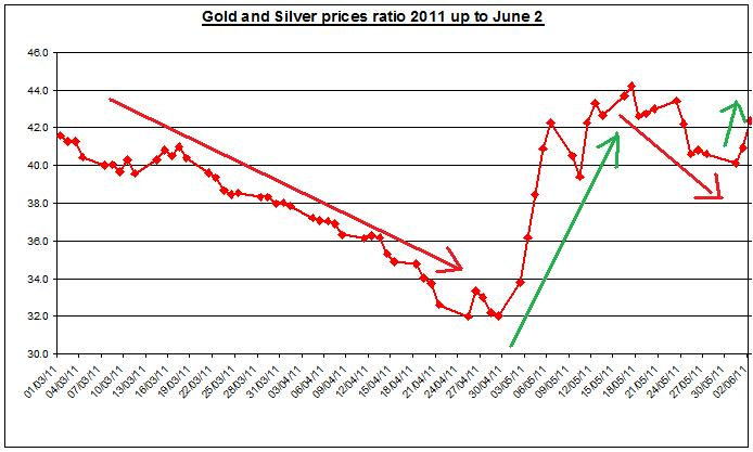 Gold prices forecast & silver price outlook ratio 2011 JUNE 2