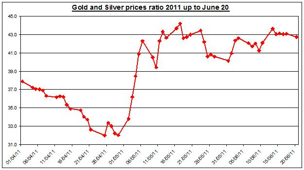 Gold prices forecast & silver price outlook ratio 2011 JUNE 21