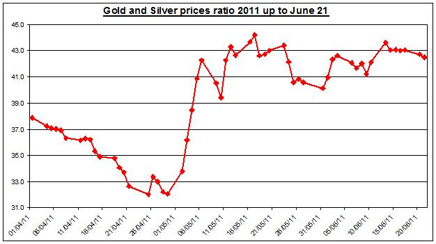 Gold prices forecast & silver price outlook ratio 2011 JUNE 22