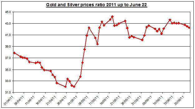 Gold prices forecast & silver price outlook ratio 2011 JUNE 23