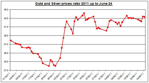 Gold prices forecast & silver price outlook ratio 2011 JUNE 27