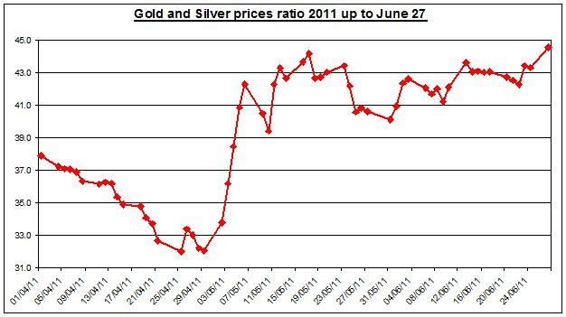 Gold prices forecast & silver price outlook ratio 2011 JUNE 28