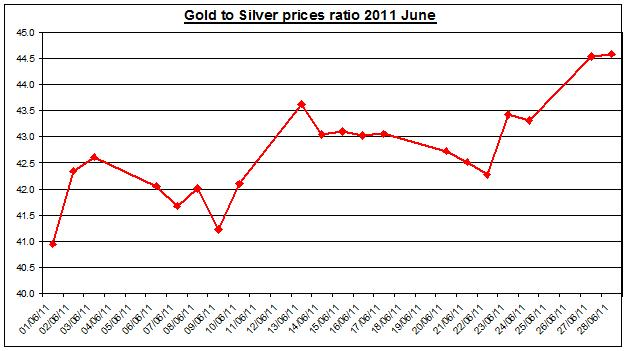 Gold prices forecast & silver price outlook ratio 2011 JUNE 29