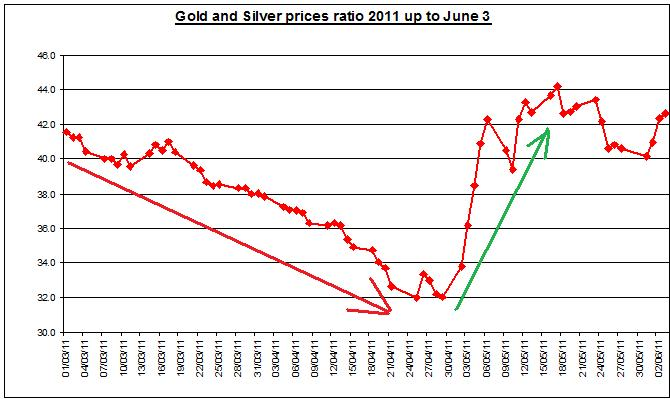 Gold prices forecast & silver price outlook ratio 2011 JUNE 6