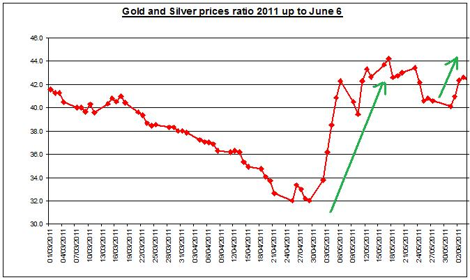 Gold prices forecast & silver price outlook ratio 2011 JUNE 7