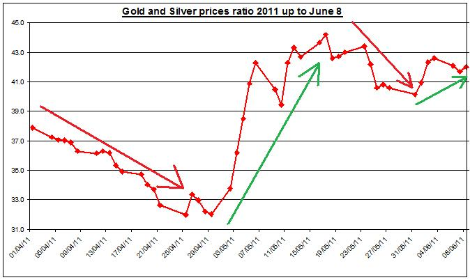 Gold prices forecast & silver price outlook ratio 2011 JUNE 9