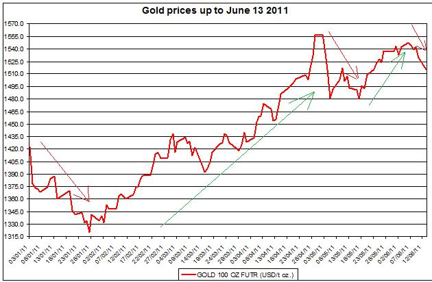 Gold prices prices Jan - June 2011 JUNE 14
