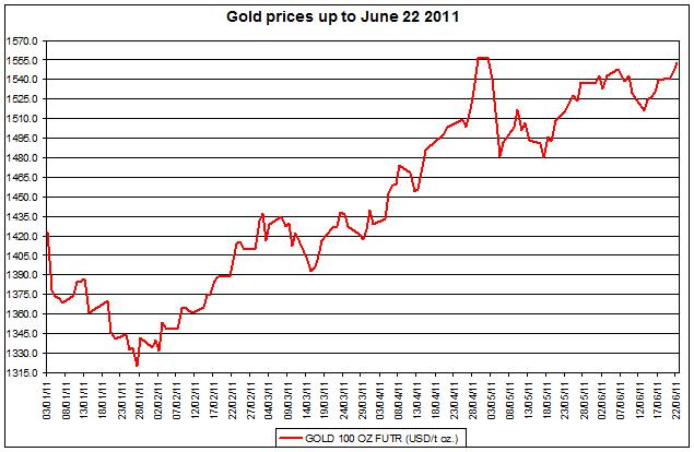 Gold prices prices Jan - June 2011 JUNE 23