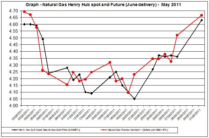 Natural gas spot price future (Henry Hub) May 2011 June 6