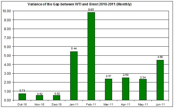 Variance of the difference between WTI and Brent spot oil 2010-2011 (Monthly) JUNE 14