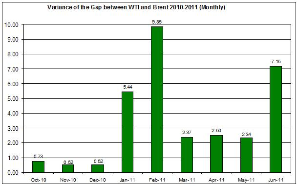Variance of the difference between WTI and Brent spot oil 2010-2011 (Monthly) JUNE 16