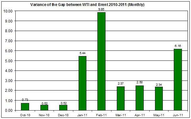 Variance of the difference between WTI and Brent spot oil 2010-2011 (Monthly) JUNE 21
