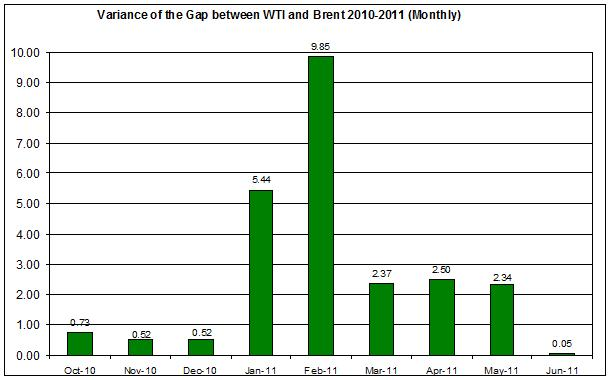 Variance of the difference between WTI and Brent spot oil 2010-2011 (Monthly) JUNE 6