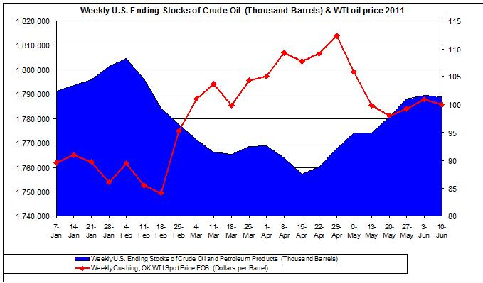 Weekly U.S. Ending Stocks of Crude Oil and WTI spot oil price 2011 June 15