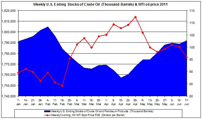 Weekly U.S. Ending Stocks of Crude Oil and WTI spot oil price 2011 June 23