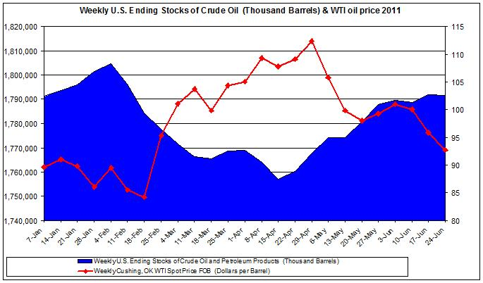 Weekly U.S. Ending Stocks of Crude Oil and WTI spot oil price 2011 June 30
