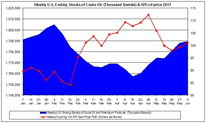 Weekly U.S. Ending Stocks of Crude Oil and WTI spot oil price 2011 June 3