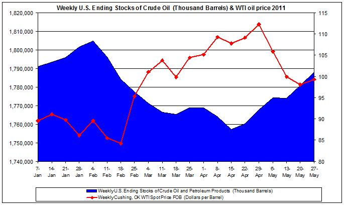 Weekly U.S. Ending Stocks of Crude Oil and WTI spot oil price 2011 May 27
