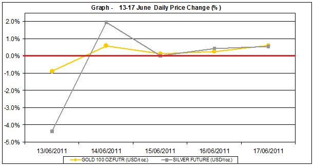 current gold prices and silver prices chart 13-17  June 2011 percent change