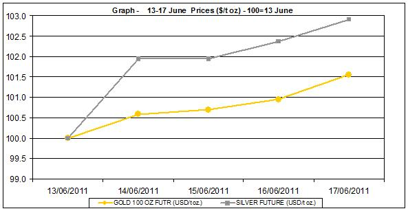 current gold prices and silver prices chart  13-17  June 2011