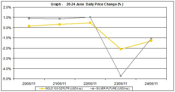 current gold prices and silver prices chart 20-24 June 2011 percent change