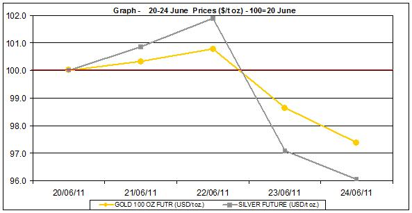 current gold prices and silver prices chart  20-24  June 2011