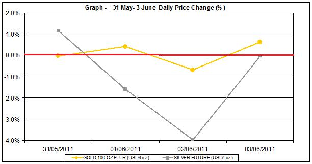 current gold prices and silver prices chart  31 May- 3 June 2011 percent change