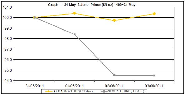 current gold prices and silver prices chart  31 May- 3 June 2011