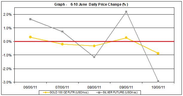 current gold prices and silver prices chart  6-10 June 2011 percent change